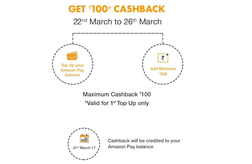 Amazon 10% cashback on adding minimum Rs.500 in Amazon Pay Balance